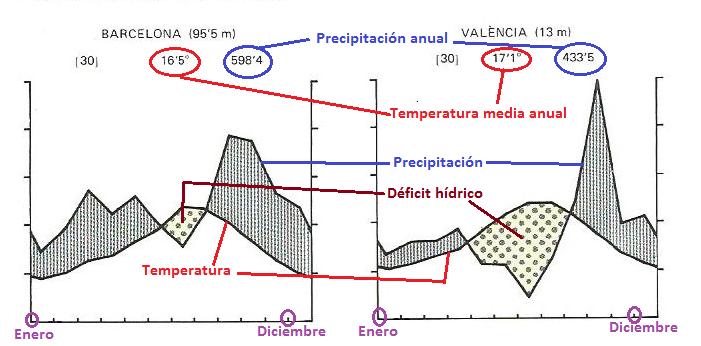 Clima retocat
