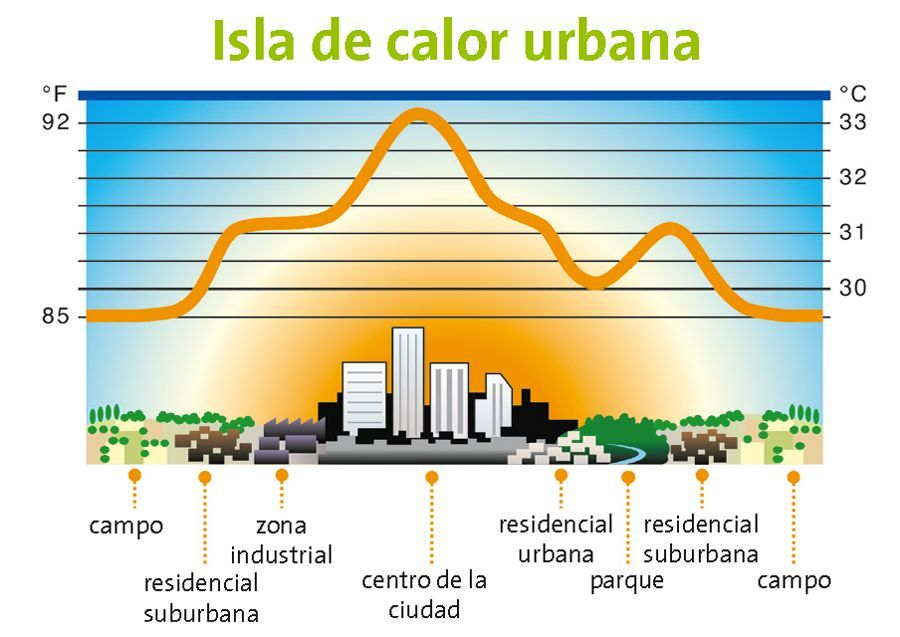 isla de calor
